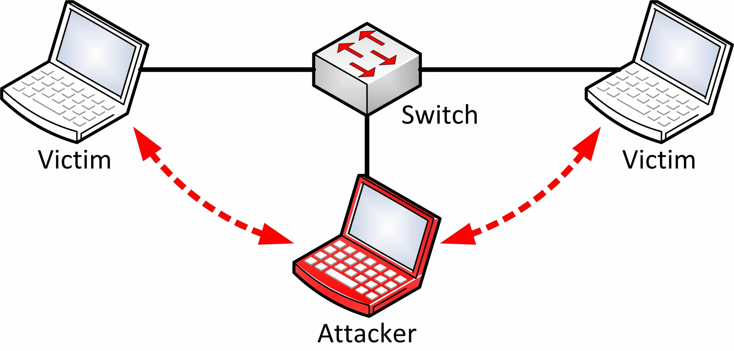 How To Prevent Man In The Middle Attacks (MITM)